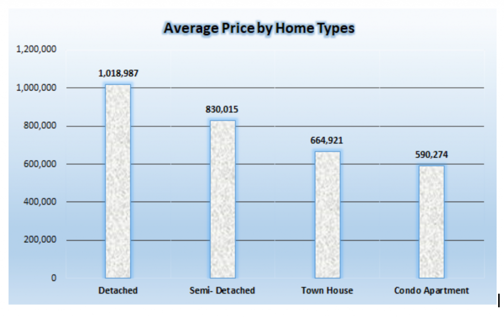 Avg price by house type