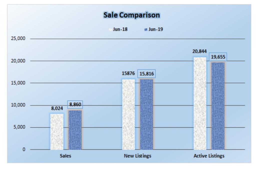sale comparison