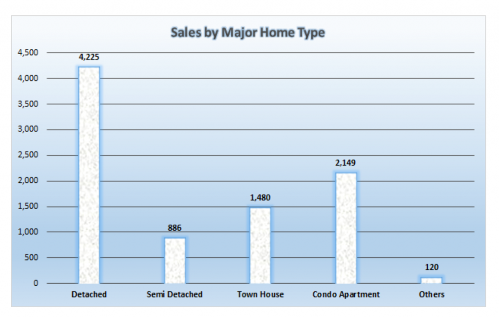 sales by house type