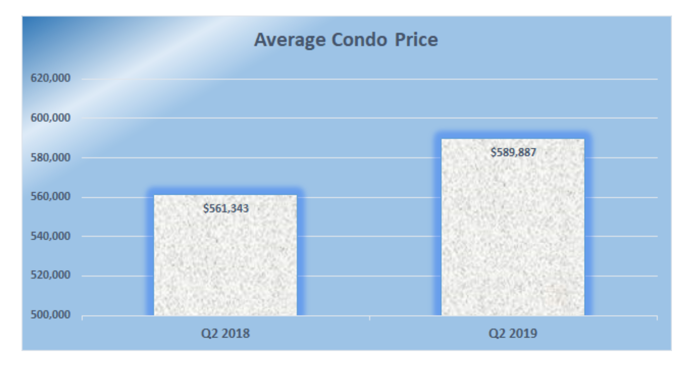 Average condo price