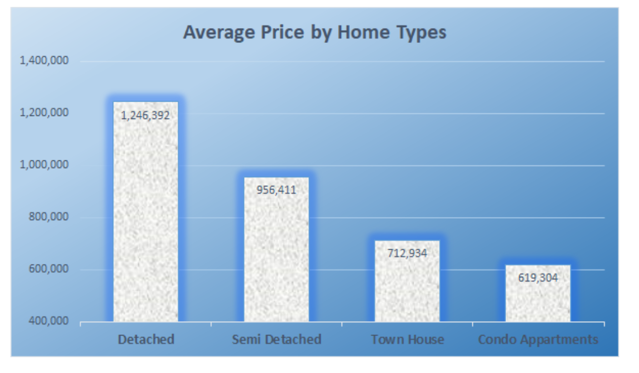 Average price by home types