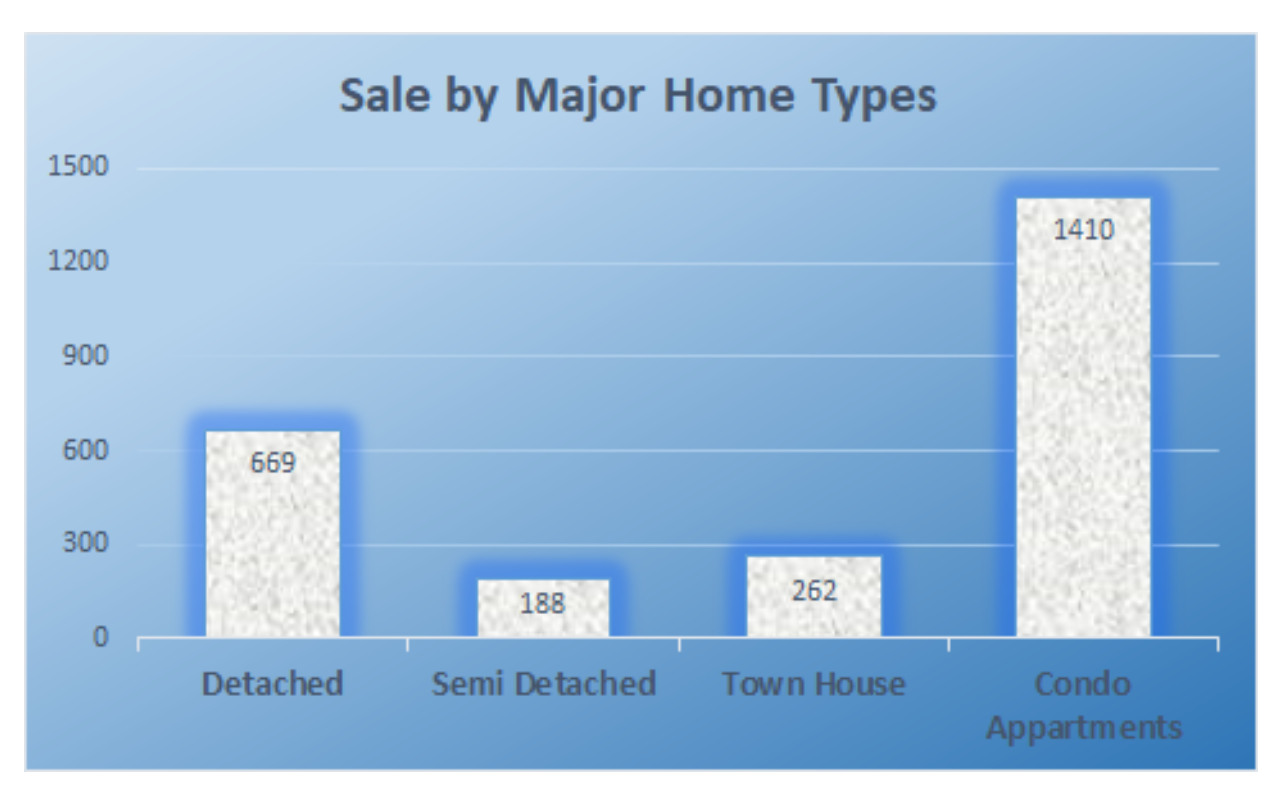 Sale by major home types
