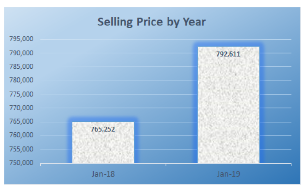 Selling price by year