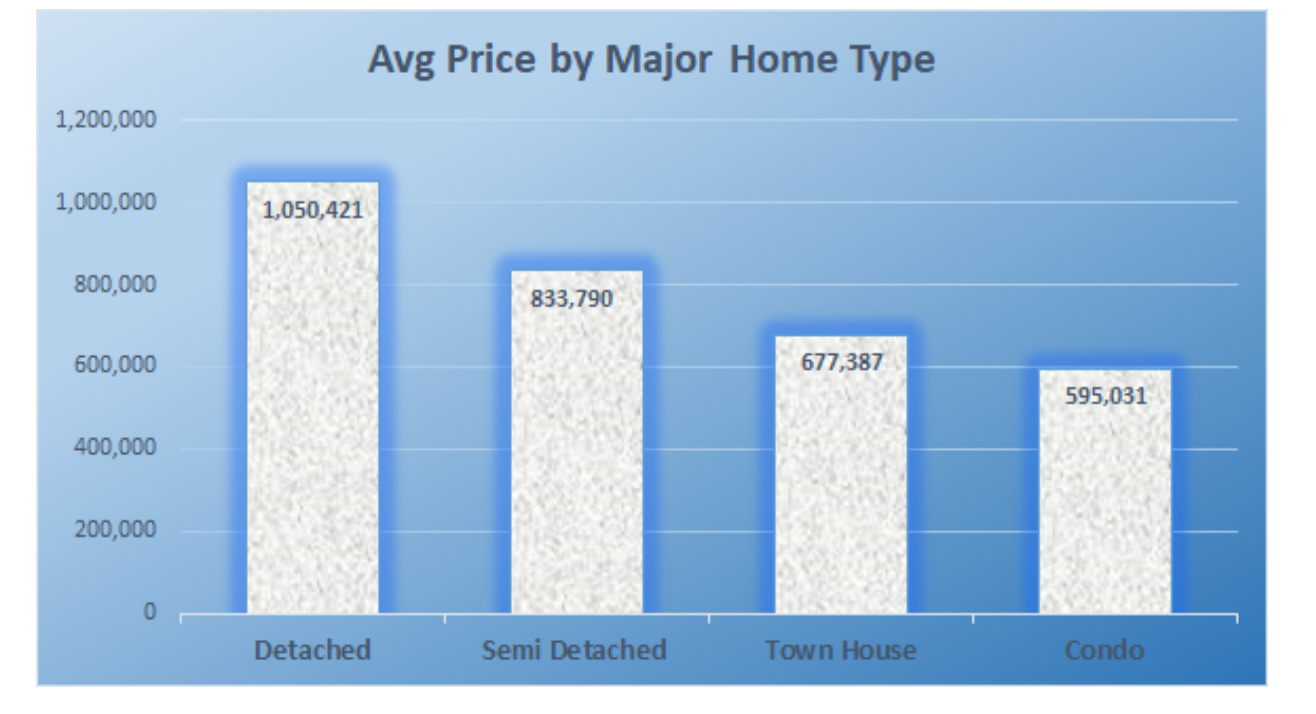 Average price by home types sept