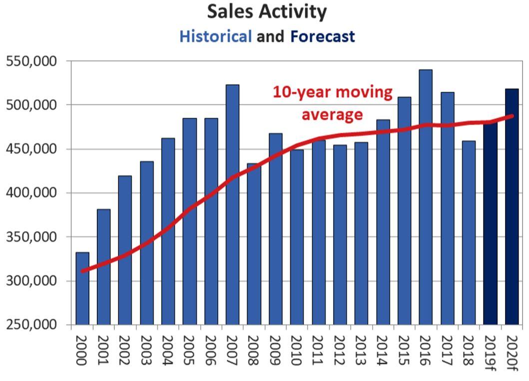Sale activity