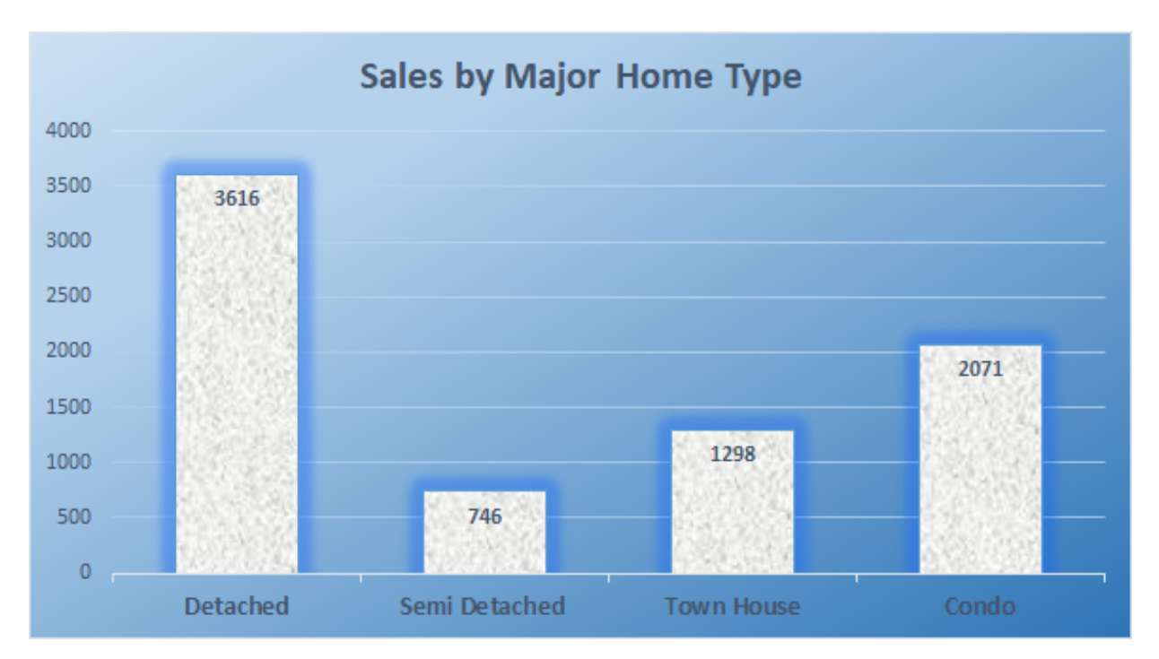 Sale by major home types sept