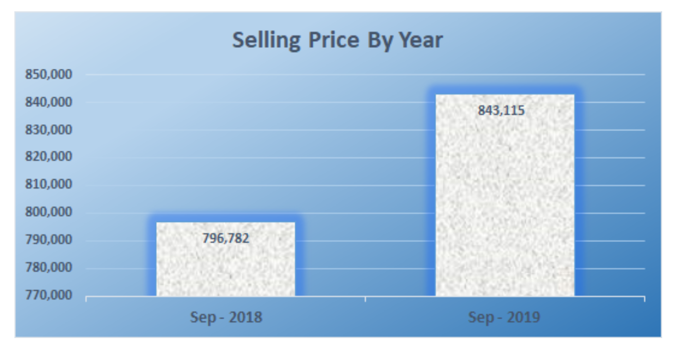 Selling price by year sept