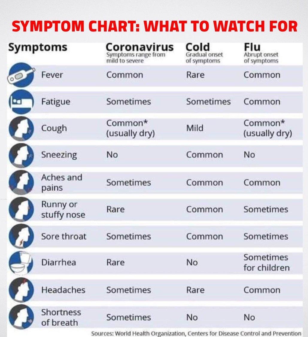 coronovirus symptoms