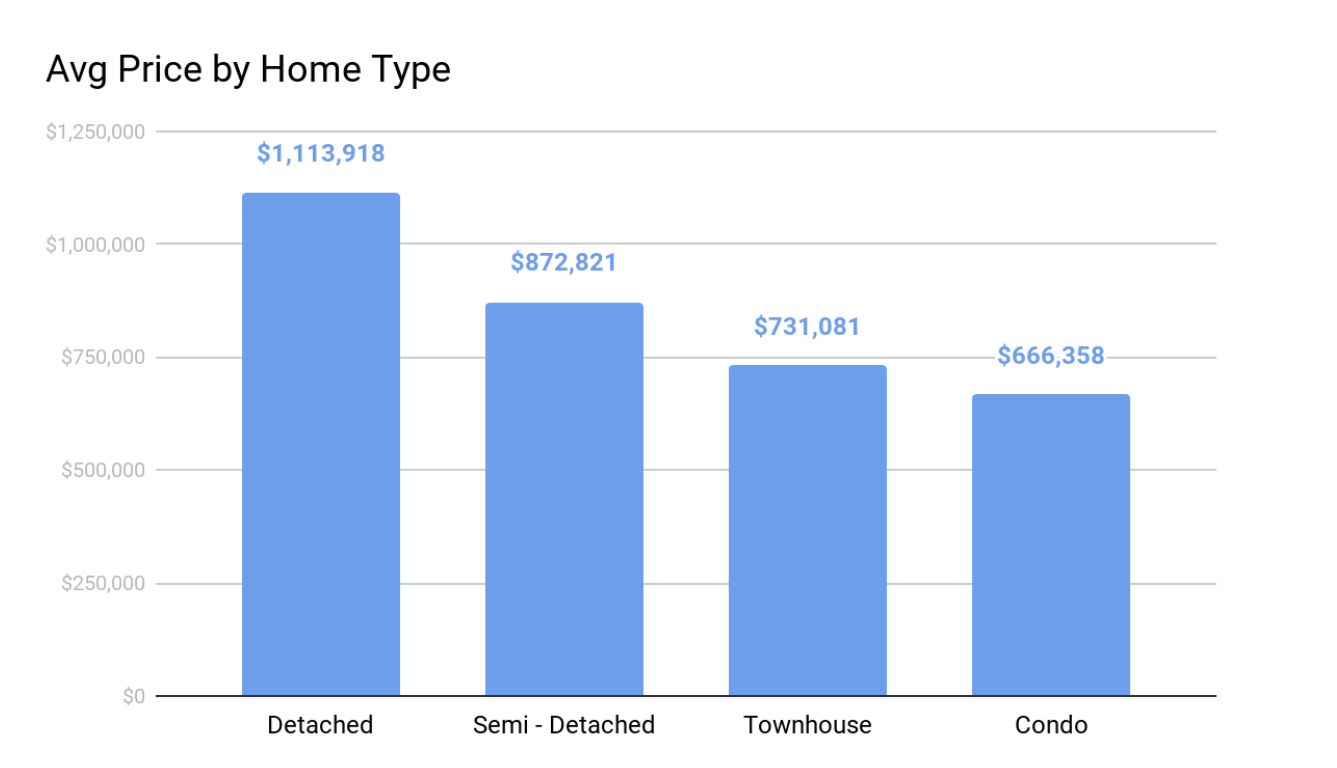 Average price by home types mar