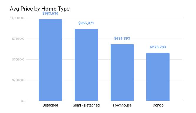 Avg price by home type april