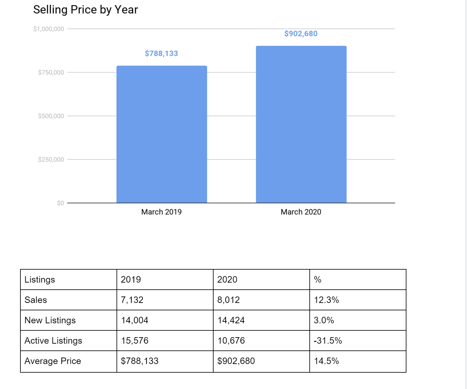 Selling price by year mar