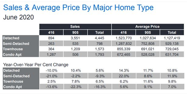 Sales and average price by home type
